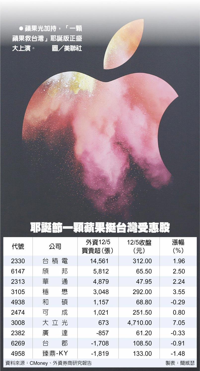 蘋果光加持,「一顆蘋果救台灣」耶誕版正盛大上演。圖/美聯社  耶誕節一顆蘋果挺台灣受惠股